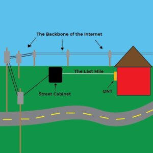 A Complete Guide to Fiber Optic Internet