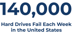 140,000 hard drives fail each week in the United States. Managed Services Providers can help you save your data with BaaS.