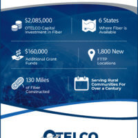 Facts and Figures about OTELCO's 2018 fiber progress.
