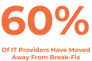 Sixty Percent of IT Providers have moved away from Break-Fix to Managed Services