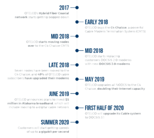 A timeline of OTELCO's Alabama cable upgrades starting in 2017 and updated to reflect 2020 plans.