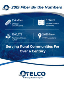 "OTELCO's 2019 Fiber by the Numbers Graphic. It reads ""214 Miles of Fiber Constructed. 6 Sates where fiber is available. $266,375 additional grant funds. 3,630 new fiber to the premise locations. Serving rural communities for over a century."""