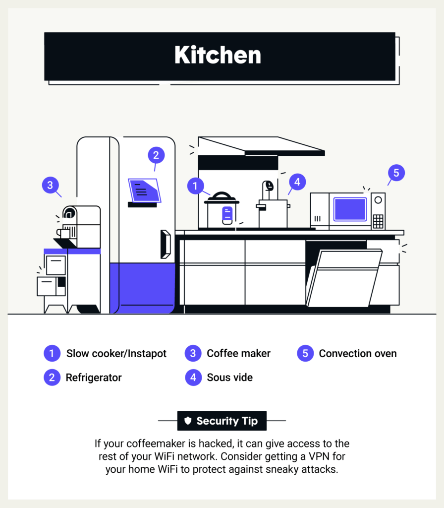 Most vulnerable rooms in your smart home: Kitchen