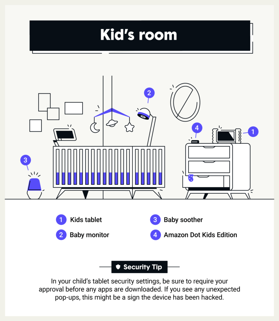 Most vulnerable rooms in your smart home: Kid's Room