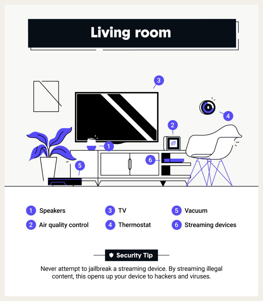 Most vulnerable rooms in your smart home: Living Room