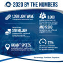 OTELCO 2020 By the Numbers